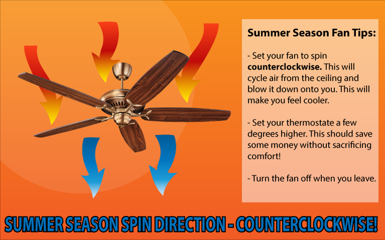 Summer Fan Spin Direction
